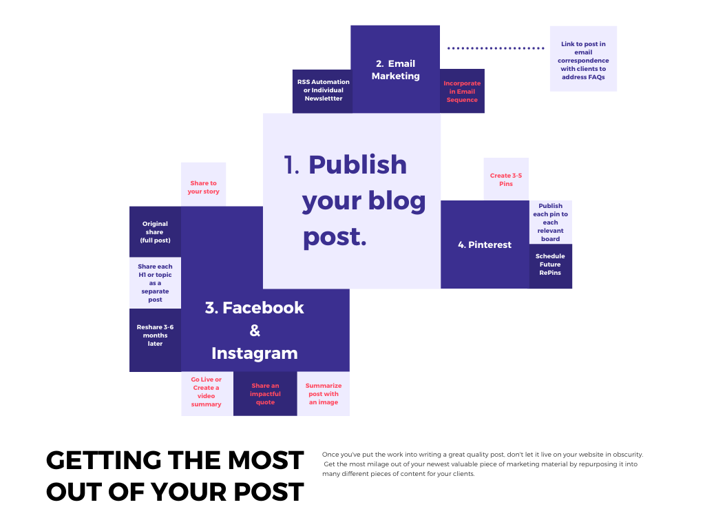 blog content publishing map