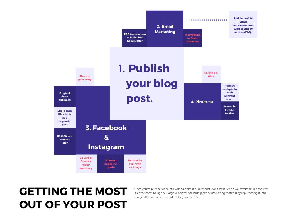 blog content publishing map